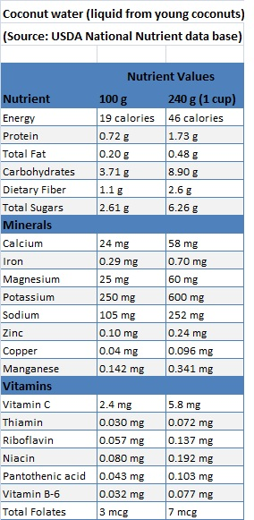 Coconut Water Nutrient Values